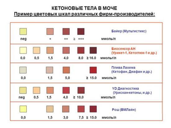 A felnőttek szájából az aceton szagának 6 fő oka