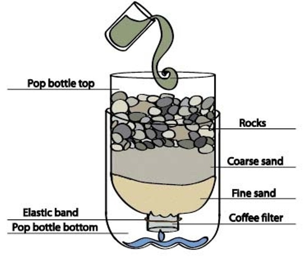 Giardia water filtration