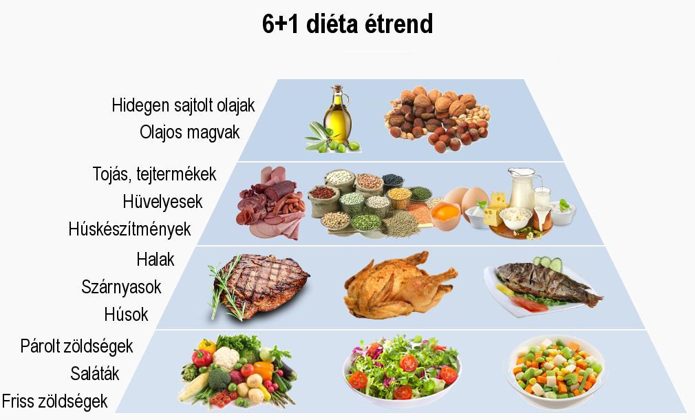 napos diéta méregtelenítés kiegészítők
