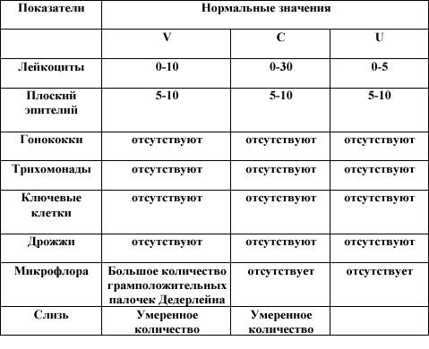 Gonococcus fertőzés. Urolithiasis Gonorrhea A gonorrhoea sebészeti kezelése