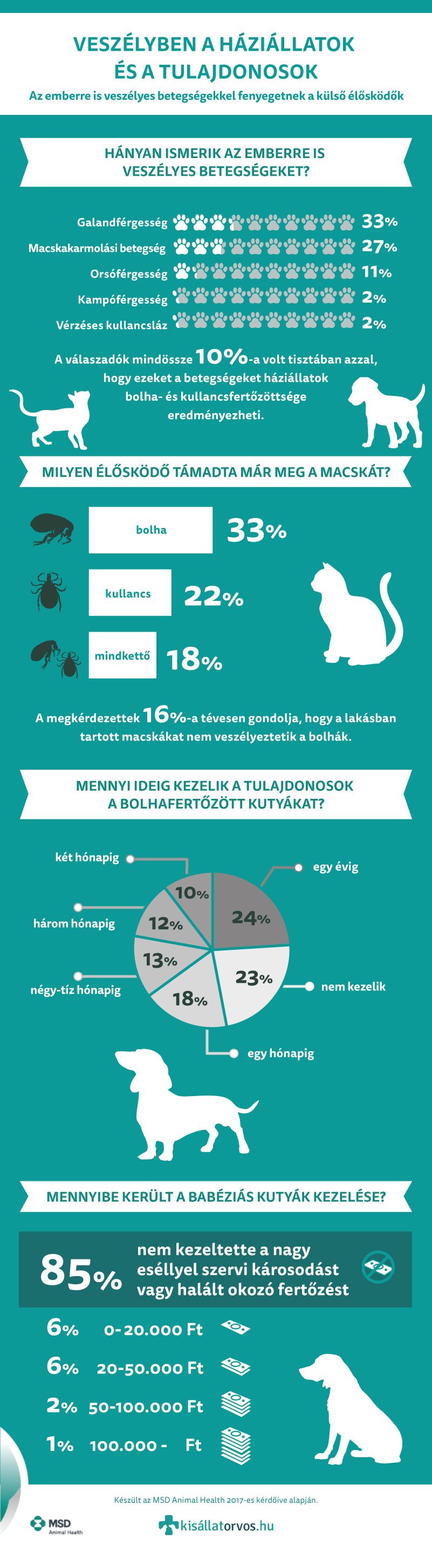 A helminthiasis a válasz által kiváltott betegség