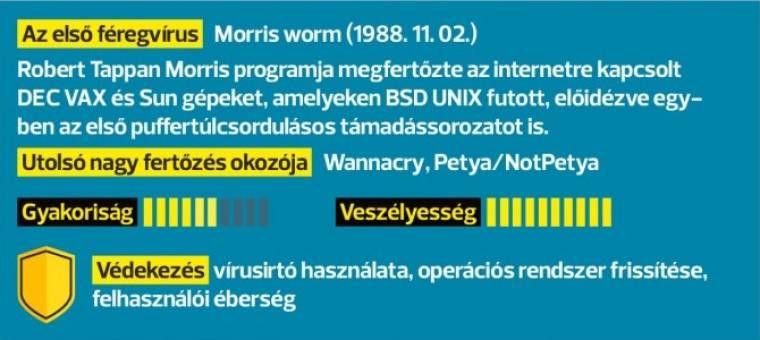 virusok férgek trojai programok